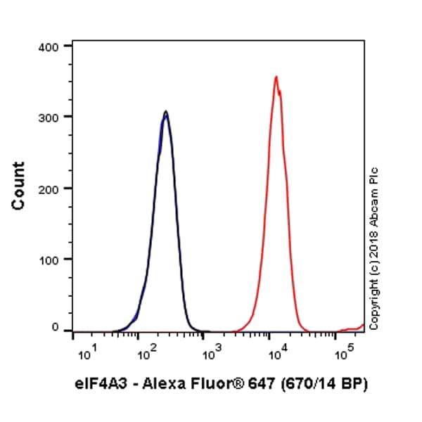 Flow Cytometry - Anti-eIF4A3 antibody [EPR14301(B)] (Alexa Fluor® 647) (ab225279)