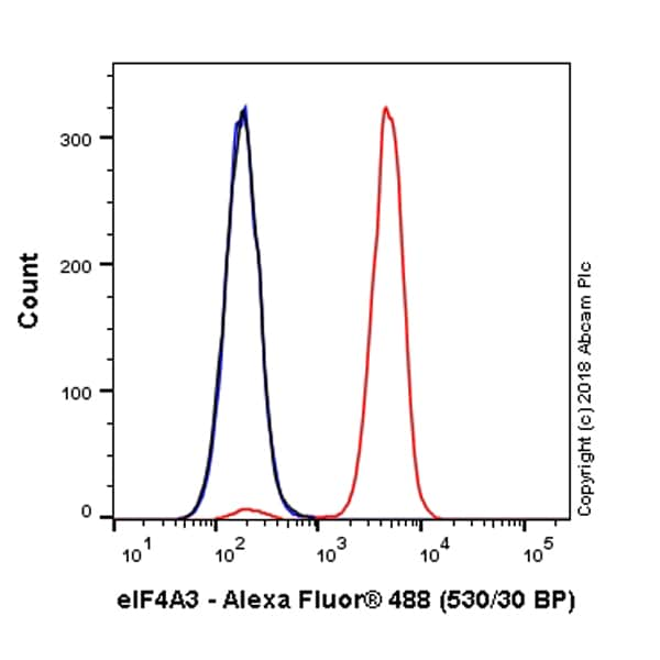 Flow Cytometry - Alexa Fluor® 488 Anti-eIF4A3 antibody [EPR14301(B)] (ab225280)