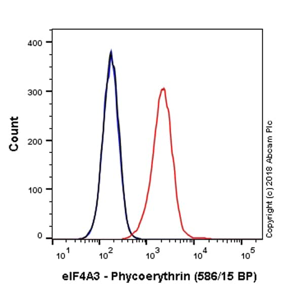 Flow Cytometry - PE Anti-eIF4A3 antibody [EPR14301(B)] (ab225281)