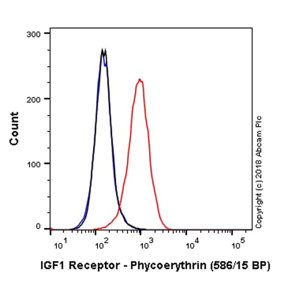 Flow Cytometry - PE Anti-IGF1 Receptor antibody [EPR19322] (ab225299)