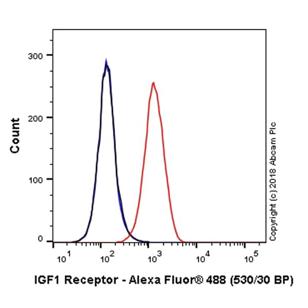 Flow Cytometry - Anti-IGF1 Receptor antibody [EPR19322] (Alexa Fluor® 488) (ab225300)