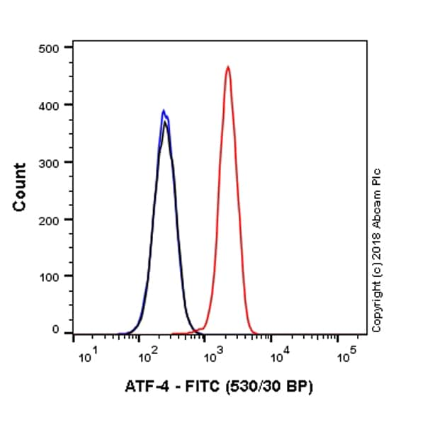 Flow Cytometry - Anti-ATF-4 antibody [EPR18111] (FITC) (ab225332)