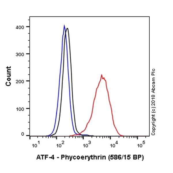Flow Cytometry - Anti-ATF-4 antibody [EPR18111] (Phycoerythrin) (ab225333)
