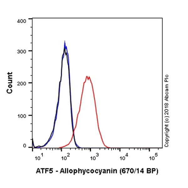 Flow Cytometry - APC Anti-ATF5 antibody [EPR18286] (ab225334)