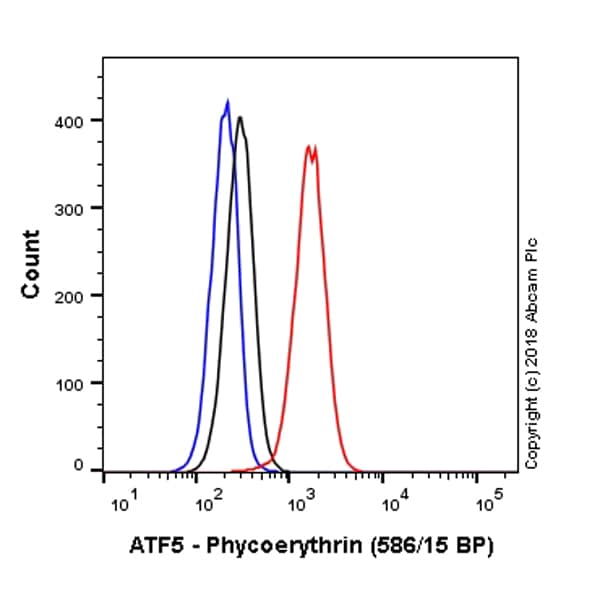 Flow Cytometry - PE Anti-ATF5 antibody [EPR18286] (ab225335)