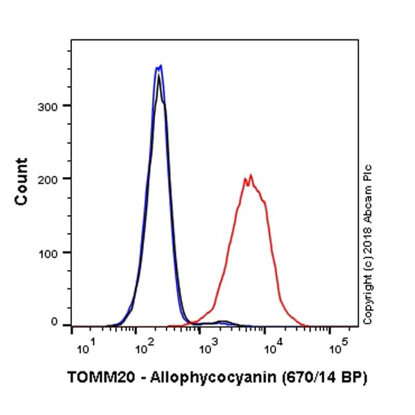 Flow Cytometry - Anti-TOMM20 antibody [EPR15581-54] - Mitochondrial Marker (Allophycocyanin) (ab225341)
