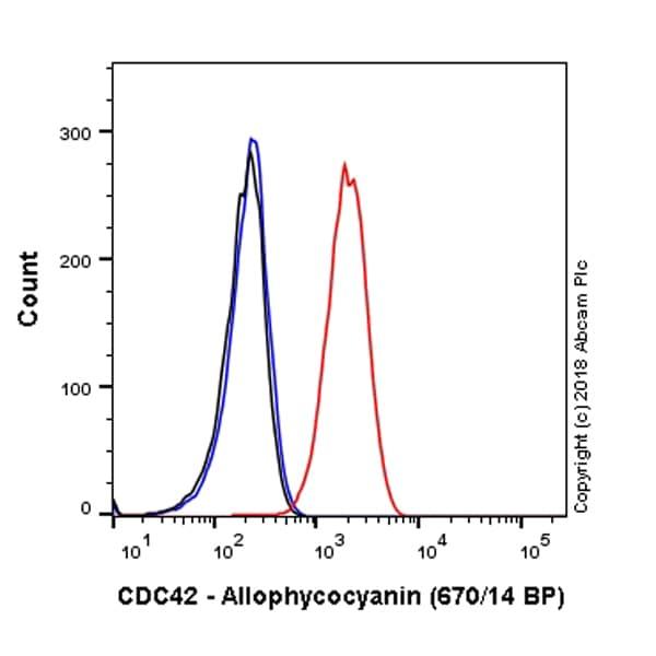 Flow Cytometry - APC Anti-CDC42 antibody [EPR15620] (ab225345)
