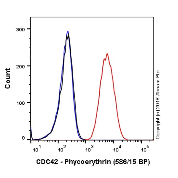 Flow Cytometry - Anti-CDC42 antibody [EPR15620] (Phycoerythrin) (ab225346)