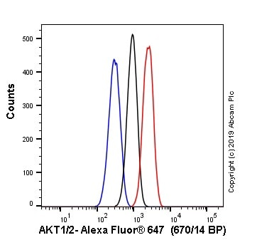 Flow Cytometry - Anti-AKT1 + AKT2 antibody [EPR18405] (Alexa Fluor® 647) (ab225347)