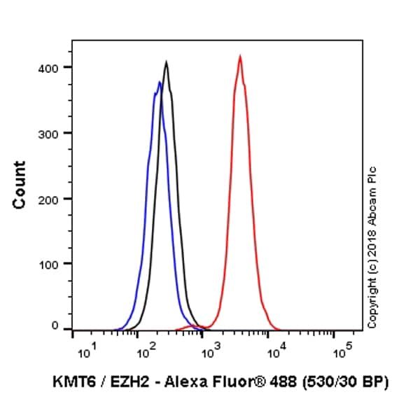 Flow Cytometry - Anti-KMT6 / EZH2 antibody [EPR9307(2)] (Alexa Fluor® 488) (ab225362)