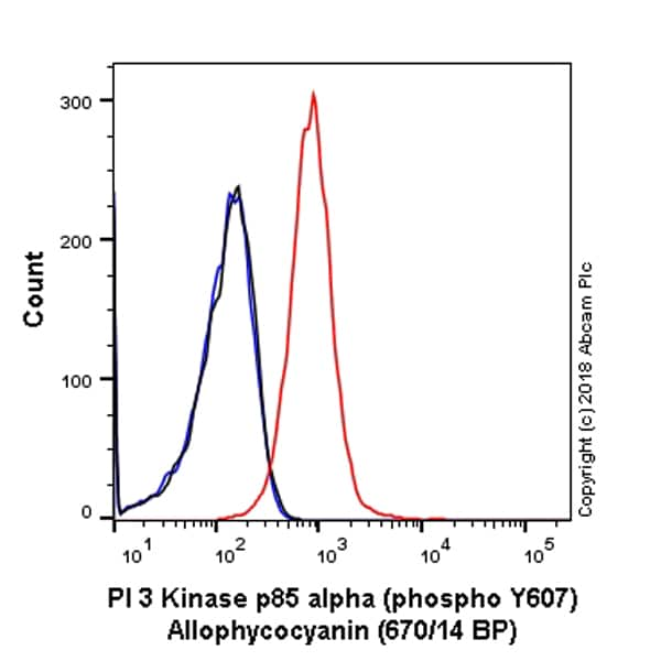 Flow Cytometry - Anti-PI 3 Kinase p85 alpha antibody [EPR18702] (Allophycocyanin) (ab225369)