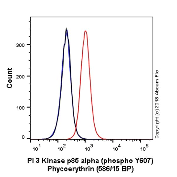 Flow Cytometry - PE Anti-PI 3 Kinase p85 alpha antibody [EPR18702] (ab225370)