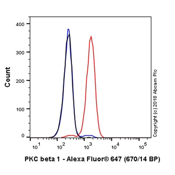 Flow Cytometry - Anti-PKC beta 1 antibody [EPR18512] (Alexa Fluor® 647) (ab225394)