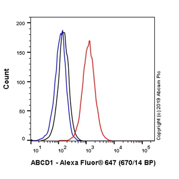Flow Cytometry - Alexa Fluor® 647 Anti-ABCD1/ALD antibody [EPR15929] (ab225409)