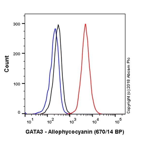 Flow Cytometry - APC Anti-GATA3 antibody [EPR16651] (ab225418)