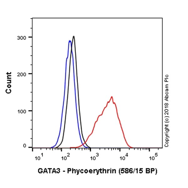 Flow Cytometry - Anti-GATA3 antibody [EPR16651] (Phycoerythrin) (ab225419)