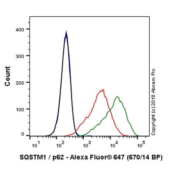 Flow Cytometry - Anti-SQSTM1 / p62 antibody [EPR18351] (Alexa Fluor® 647) (ab225453)
