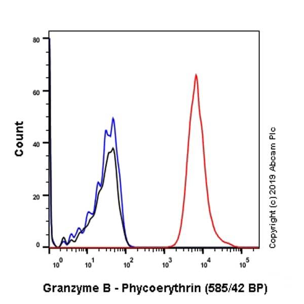 Flow Cytometry - Anti-Granzyme B antibody [EPR20129-217] (Phycoerythrin) (ab225471)