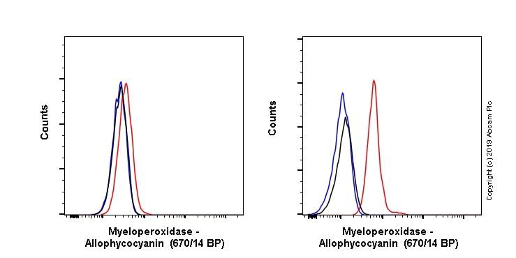 Flow Cytometry - Anti-Myeloperoxidase antibody [EPR20257] (Allophycocyanin) (ab225476)