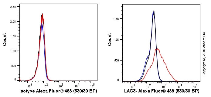 Flow Cytometry - Anti-LAG-3 antibody [EPR20261] (Alexa Fluor® 488) (ab225485)