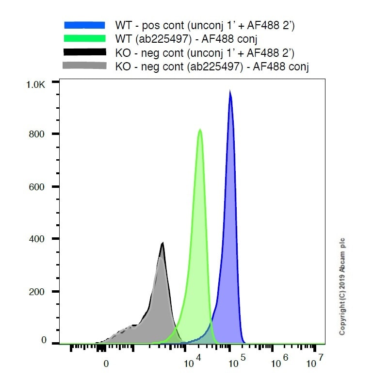 Flow Cytometry - Anti-TMEM119 antibody [106-6] (Alexa Fluor® 488) (ab225497)