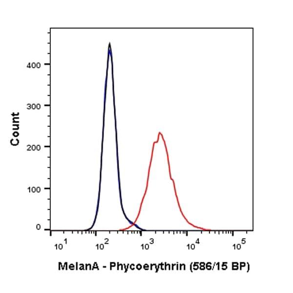 Flow Cytometry - Anti-MelanA antibody [EPR20380] (Phycoerythrin) (ab225499)