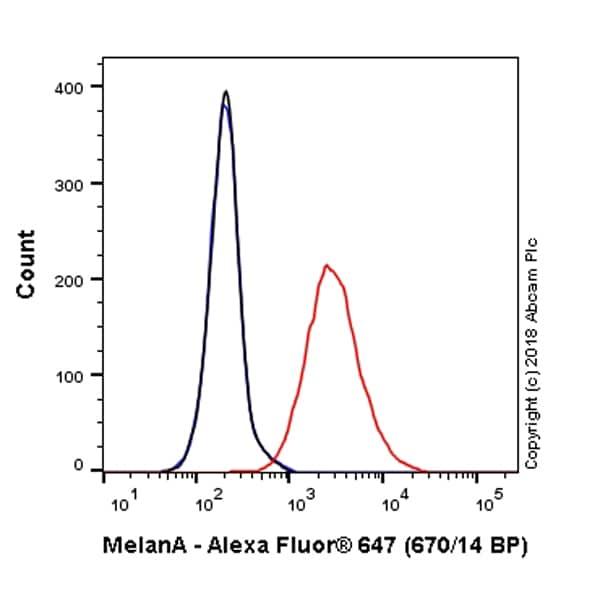 Flow Cytometry - Alexa Fluor® 647 Anti-MelanA antibody [EPR20380] (ab225500)