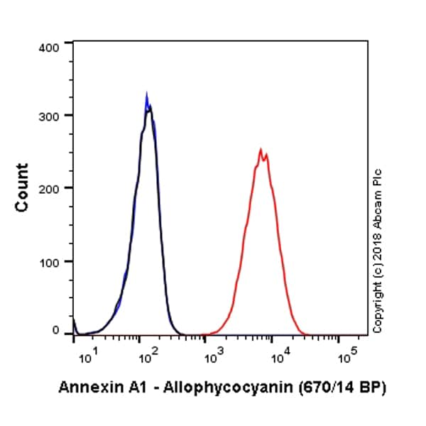 Flow Cytometry - APC Anti-Annexin A1/ANXA1 antibody [EPR19342] (ab225511)