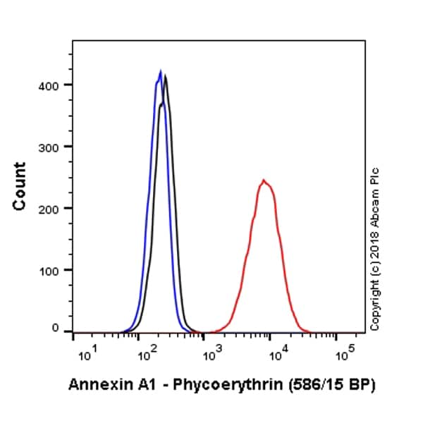 Flow Cytometry - PE Anti-Annexin A1/ANXA1 antibody [EPR19342] (ab225512)