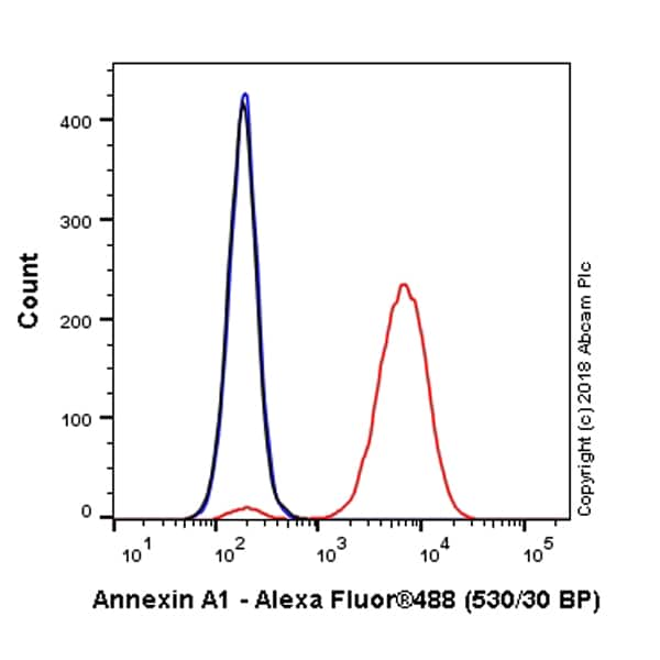 Flow Cytometry - Alexa Fluor® 488 Anti-Annexin A1/ANXA1 antibody [EPR19342] (ab225513)