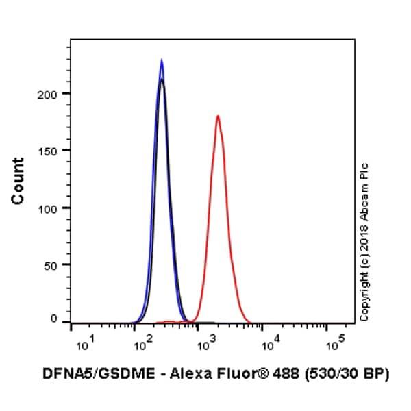 Flow Cytometry - Anti-DFNA5/GSDME antibody [EPR19859] (Alexa Fluor® 488) (ab225519)