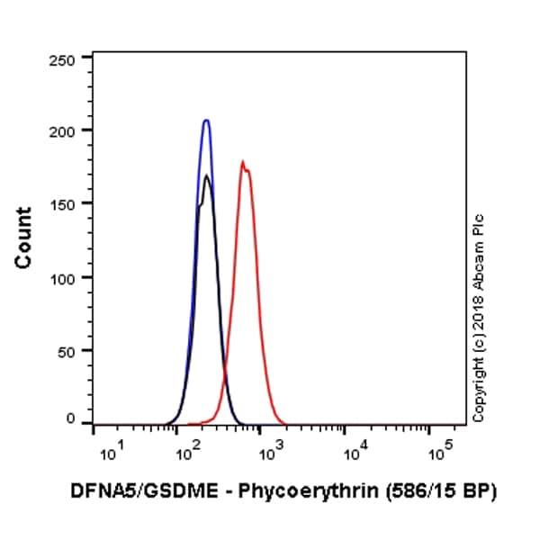 Flow Cytometry - Anti-DFNA5/GSDME antibody [EPR19859] (Phycoerythrin) (ab225520)