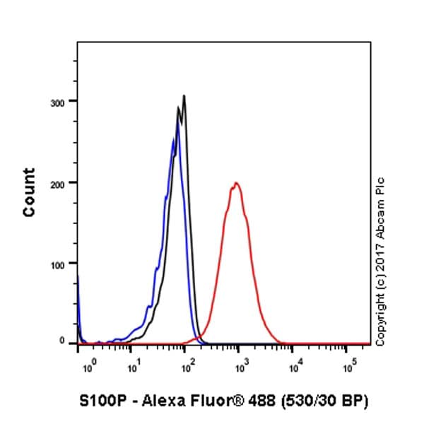 Flow Cytometry - Anti-S100P antibody [EPR6143] - BSA and Azide free (ab225543)