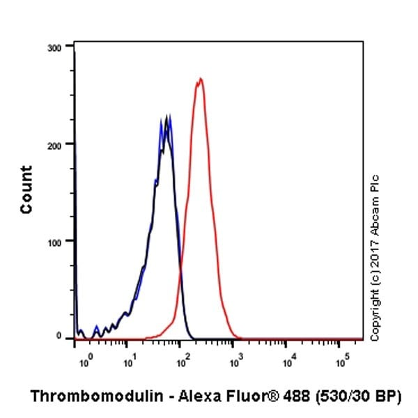 Flow Cytometry - Anti-Thrombomodulin antibody [EPR18217] - BSA and Azide free (ab225552)