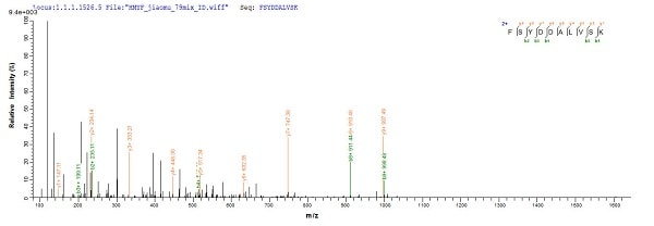 Mass Spectrometry - Recombinant German cockroach Allergen Bla g 4 protein (His tag) (ab225565)