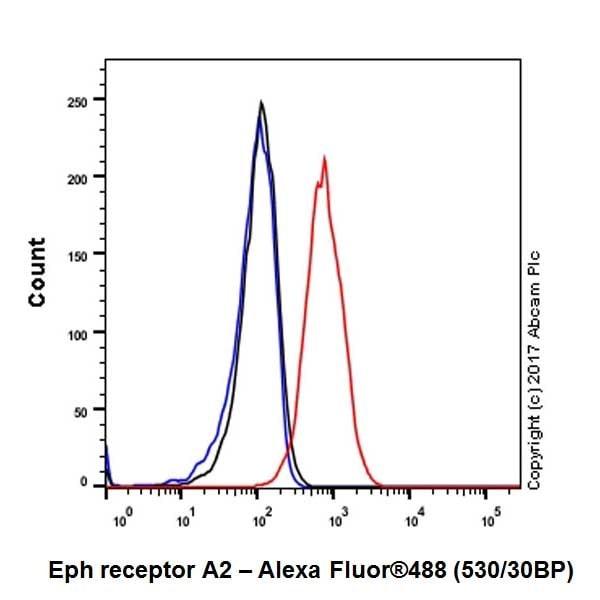 Flow Cytometry - Anti-Eph receptor A2 antibody [EPR17660-120] - BSA and Azide free (ab225579)