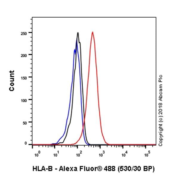 Flow Cytometry - Anti-HLA Class 1 ABC antibody [EPR22172] (ab225636)