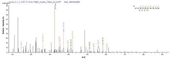 Mass Spectrometry - Recombinant Dog Minor allergen Can f 2 protein (Tagged) (ab225653)