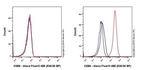 Flow Cytometry - Anti-CD80 antibody [EPR22183] (ab225674)