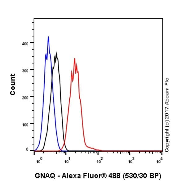Flow Cytometry - Anti-GNAQ antibody [EPR20978] - BSA and Azide free (ab225744)