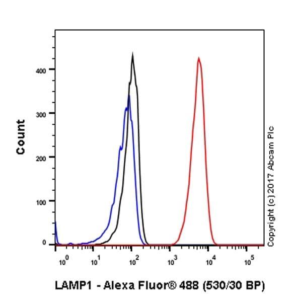Flow Cytometry - Anti-LAMP1 antibody [EPR21026] - BSA and Azide free (ab225762)