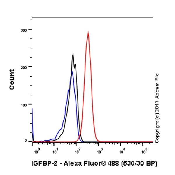 Flow Cytometry - Anti-IGFBP2 antibody [EPR18012-257] - BSA and Azide free (ab225763)