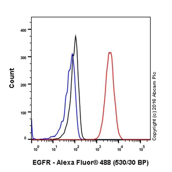 Flow Cytometry - Anti-EGFR antibody [E114] - Low endotoxin, Azide free (ab226011)