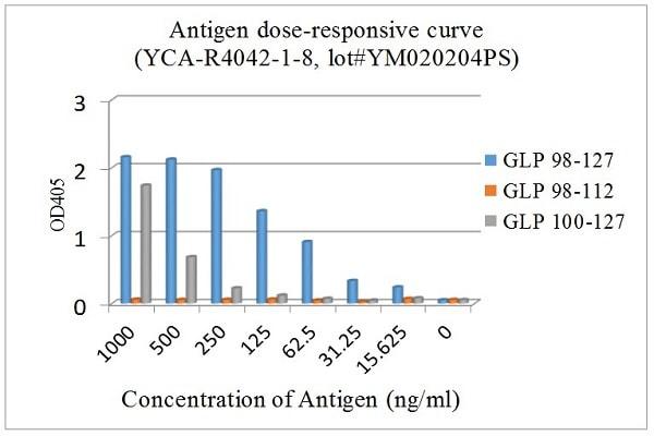 ELISA - Anti-GLP1 antibody [EPR4042-1] - BSA and Azide free (ab226036)
