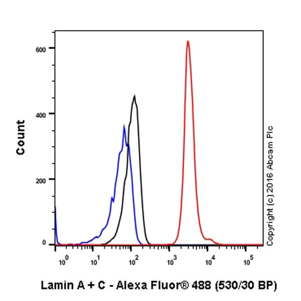 Flow Cytometry - Anti-Lamin A + Lamin B1 + Lamin C antibody [EPR4068] - BSA and Azide free (ab226043)