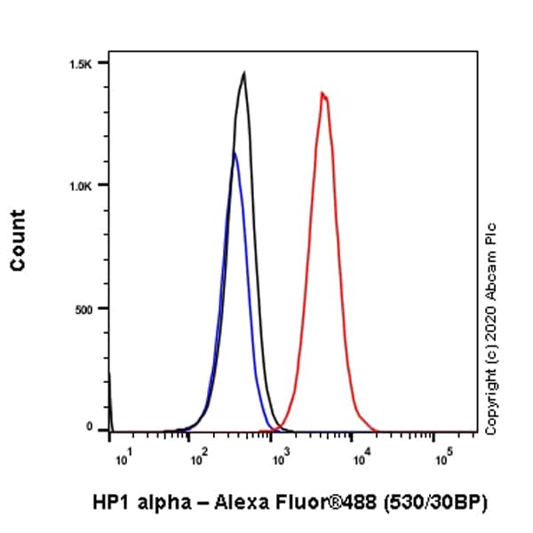 Flow Cytometry (Intracellular) - Anti-HP1 alpha antibody [EPR5777] - BSA and Azide free (ab226049)