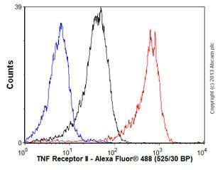 Flow Cytometry - Anti-TNF Receptor II antibody [EPR1653] - BSA and Azide free (ab226058)