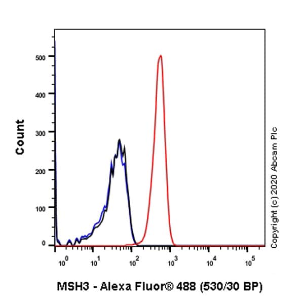 Flow Cytometry - Anti-MSH3 antibody [EPR4334(2)] - BSA and Azide free (ab226079)