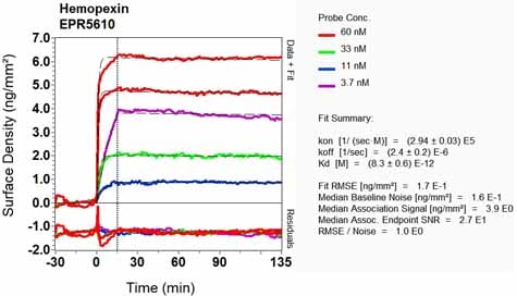 OI-RD Scanning - Anti-Hemopexin antibody [EPR5610] - BSA and Azide free (ab226099)