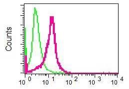 Flow Cytometry - Anti-CDC123 antibody [EP5861] - BSA and Azide free (ab226111)